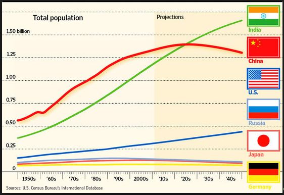 essay on effects of population growth Read how to choose a topic for overpopulation cause and effect essay in fact, poverty turns to be both a cause and an effect of the population growth.